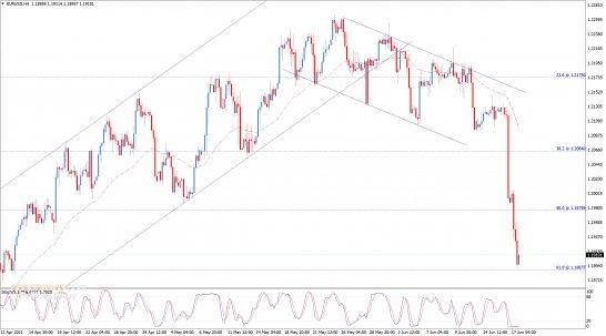 تحليل الإغلاق لليورو مقابل الدولار 17-06-2021