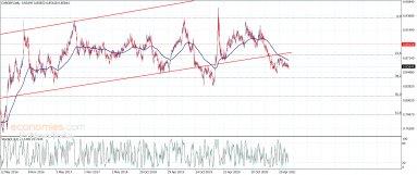 اليورو مقابل الباوند يحافظ على السلبية– تحليل – 18-6-2021