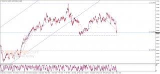 تحديث منتصف اليوم للدولار النيوزلندي مقابل الدولار الأمريكي 18-06-2021