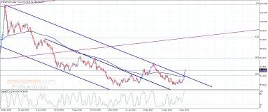 مؤشر الدولار الأمريكي يستمر بالارتفاع– تحليل – 21-6-2021