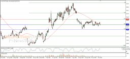 Intel breaches current support - Analysis - 16-07-2021