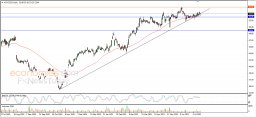 Cisco clings to upside trend - Analysis - 16-07-2021