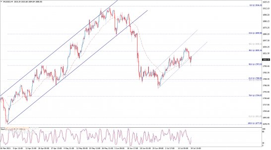 End of day analysis for Gold 19-07-2021