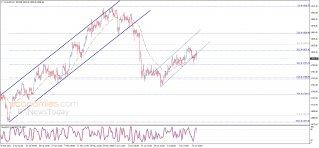 Update: Gold price rebounds from the resistance
