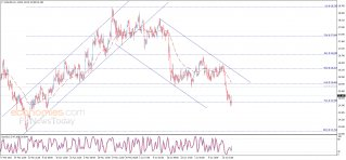 Midday update for Silver 21-07-2021