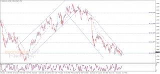 The EURUSD loses momentum – Analysis - 22-07-2021