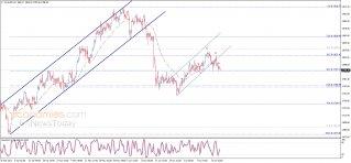Gold price awaits the break – Analysis - 22-07-2021
