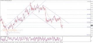 Silver price loses momentum - Analysis - 22-07-2021