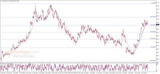 أسعار القمح تتجه نحو الدعم – تحليل - 22-07-2021