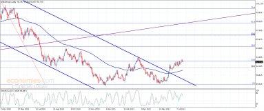 مؤشر الدولار الأمريكي لا يزال صاعد– تحليل – 22-7-2021