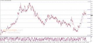 تحديث منتصف اليوم لأسعار القمح 22-07-2021
