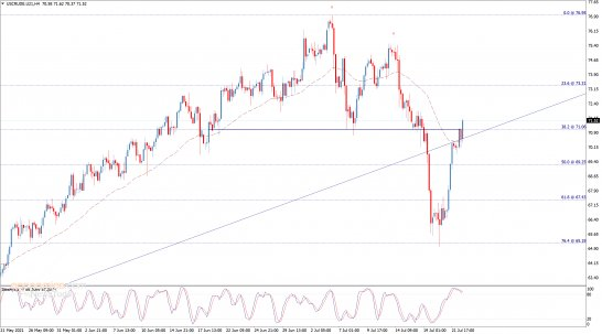 End of day analysis for Crude oil 22-07-2021