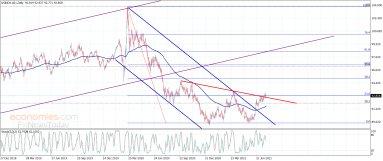 مؤشر الدولار الأمريكي يتصدى لسلبية ستوكاستيك– تحليل – 23-7-2021