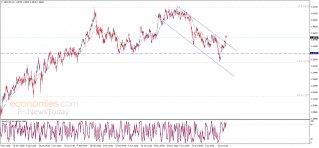 GBP USD Analysis
