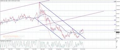 مؤشر الدولار الأمريكي يستأنف الهبوط– تحليل – 30-7-2021
