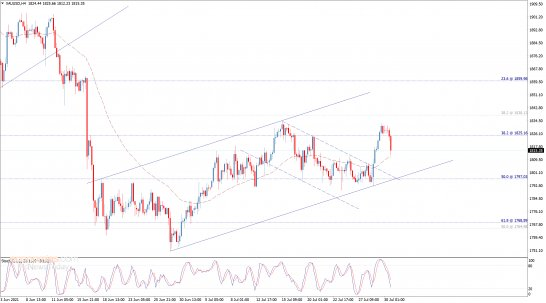 End of day analysis for Gold 30-07-2021