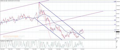 لا تغيير على سلبية مؤشر الدولار الأمريكي– تحليل – 4-8-2021