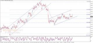 تحليل الإغلاق للذهب 04-08-2021