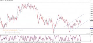 The GBPUSD resumes the rise - Analysis - 14-09-2021