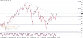 Midday update for Crude oil 14-09-2021
