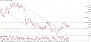 The EURUSD within the bearish channel – Analysis - 15-09-2021