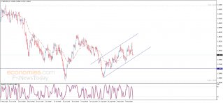 The GBPUSD under the negative pressure - Analysis - 15-09-2021