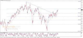 Midday update for Brent oil 15-09-2021