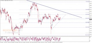 Evening update analysis for Gold 15-09-2021