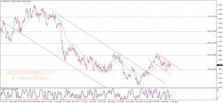 The EURUSD loses momentum – Analysis - 16-09-2021