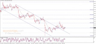 Silver price tests the resistance - Analysis - 16-09-2021