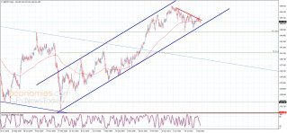 The GBPJPY keeps its negative stability – Analysis – 16-9-2021