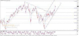 Midday update for Brent oil 16-09-2021