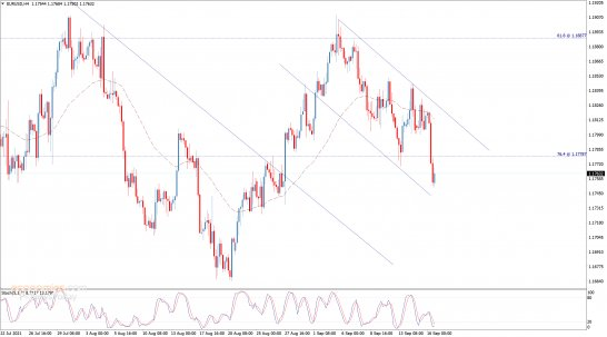 Evening update for the EURUSD 16-09-2021