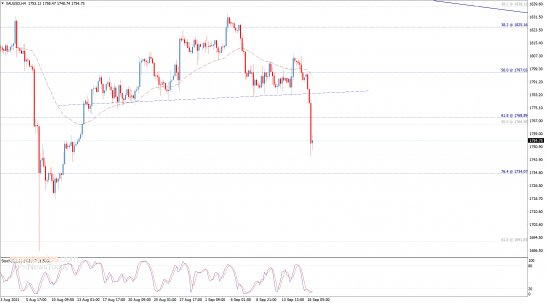 Evening update analysis for Gold 16-09-2021