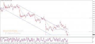 Silver price negotiates the support - Analysis - 21-09-2021