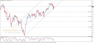 Brent oil price attempts positively – Analysis - 21-09-2021