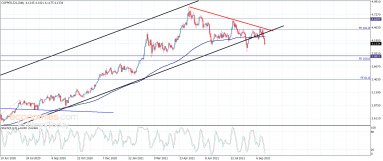 Copper price approaches the target – Analysis – 21-9-2021