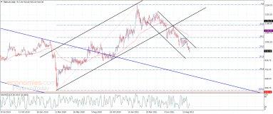 Platinum needs new momentum – Analysis – 21-9-2021