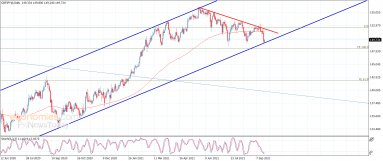 The GBPJPY tests the support – Analysis – 21-9-2021