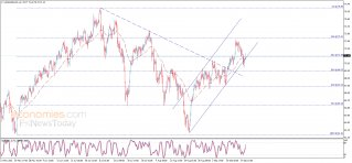 Midday update for Crude oil 21-09-2021