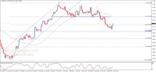 Midday update for the NZDUSD 21-09-2021