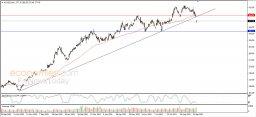 Goldman Sachs breaches trend line - Analysis - 21-09-2021
