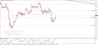 Evening update analysis for Gold 21-09-2021
