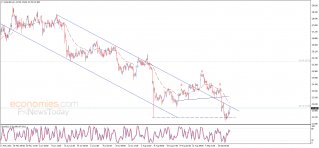 Silver price tests the resistance - Analysis - 22-09-2021