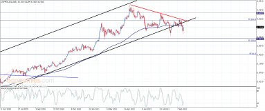 Copper price still bearish – Analysis – 22-9-2021