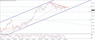 The GBPJPY presses on the support – Analysis – 22-9-2021