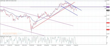 The AUDJPY renews the negative action – Analysis – 22-9-2021