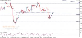 Midday update for Gold 22-09-2021