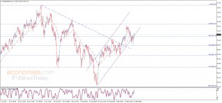 Midday update for Crude oil 22-09-2021