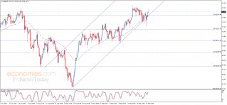 Midday update for Brent oil 22-09-2021
